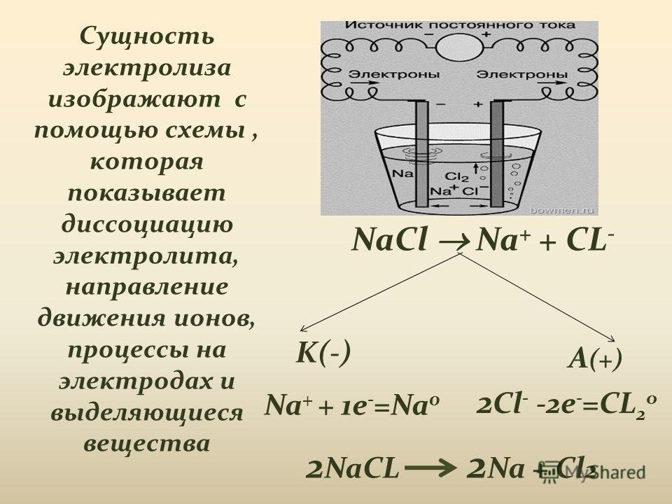 схемы расплава и раствора хлорида калия