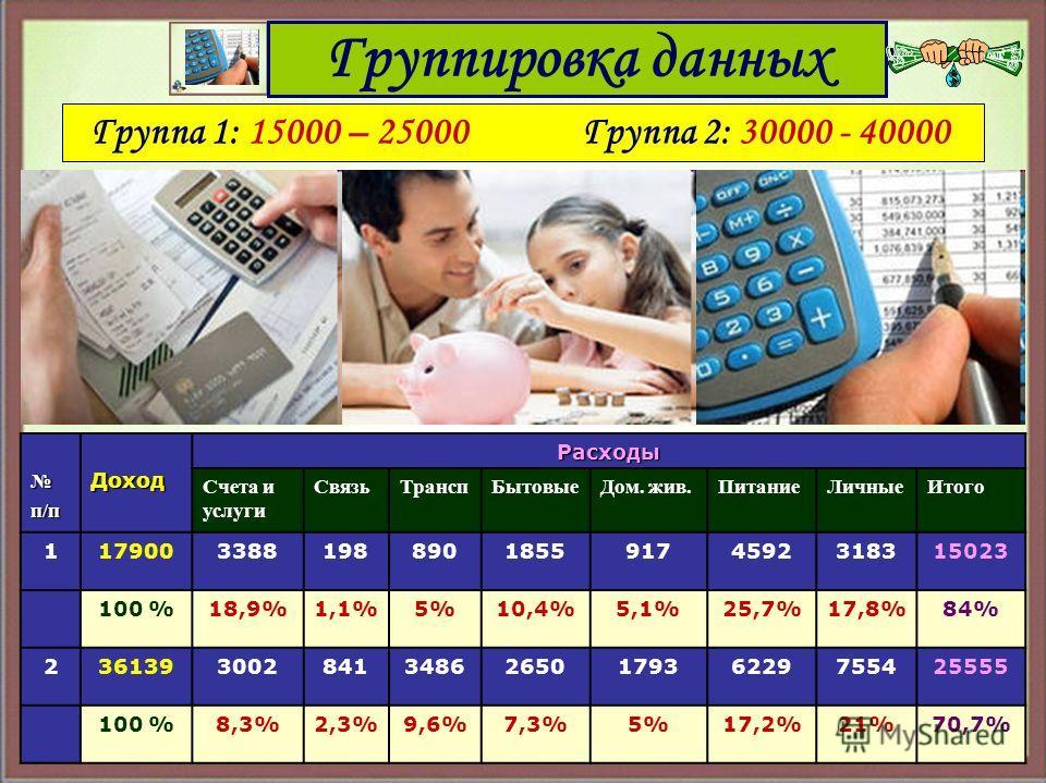 Группировка данных п/пДоходРасходы Счета и услуги СвязьТранспБытовыеДом. жив.ПитаниеЛичныеИтого 117900338819889018559174592318315023 100 %18,9%1,1%5%10,4%5,1%25,7%17,8%84% 23613930028413486265017936229755425555 100 %8,3%2,3%9,6%7,3%5%17,2%21%70,7% Гр