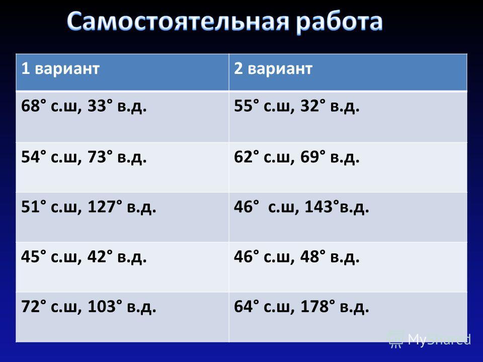 1 вариант2 вариант 68° с.ш, 33° в.д.55° с.ш, 32° в.д. 54° с.ш, 73° в.д.62° с.ш, 69° в.д. 51° с.ш, 127° в.д.46° с.ш, 143°в.д. 45° с.ш, 42° в.д.46° с.ш, 48° в.д. 72° с.ш, 103° в.д.64° с.ш, 178° в.д.