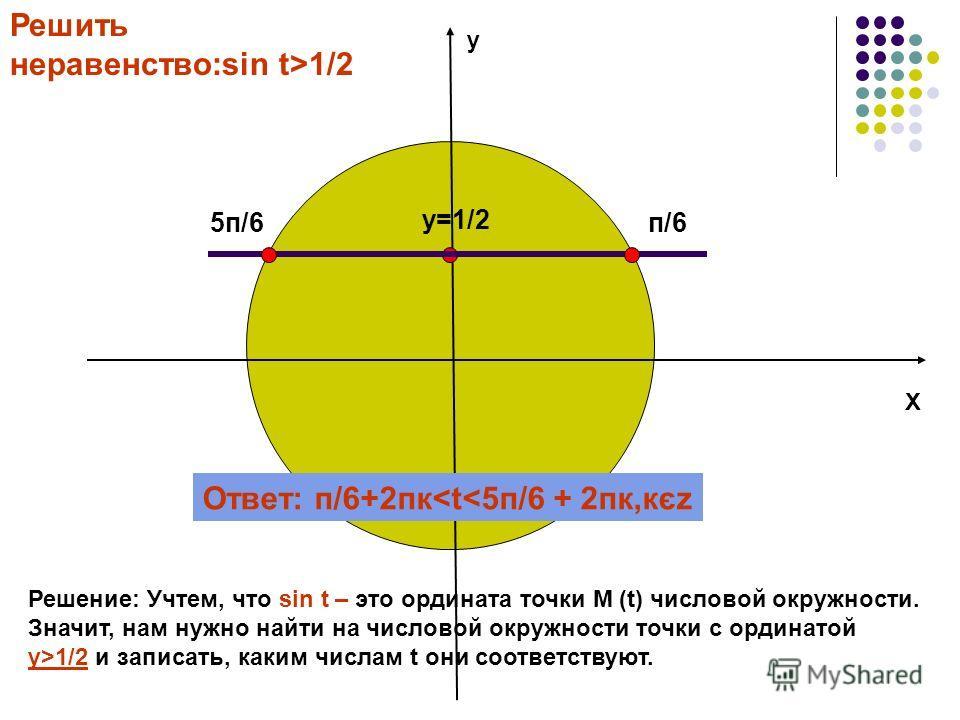у Х Решить неравенство:sin t>1/2 Решение: Учтем, что sin t – это ордината точки М (t) числовой окружности. Значит, нам нужно найти на числовой окружности точки с ординатой у>1/2 и записать, каким числам t они соответствуют. п/65п/6 Ответ: п/6+2пк