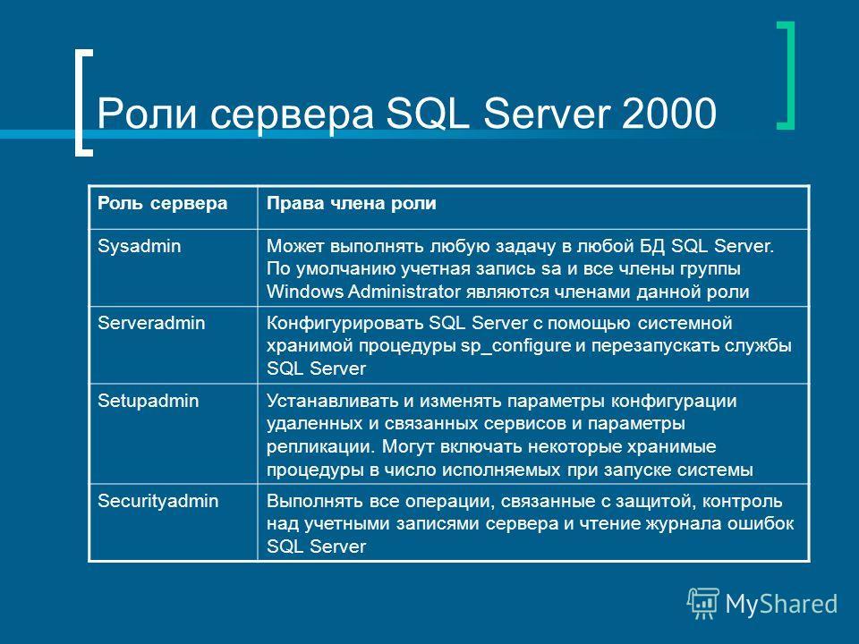 Роли сервера SQL Server 2000 Роль сервераПрава члена роли SysadminМожет выполнять любую задачу в любой БД SQL Server. По умолчанию учетная запись sa и все члены группы Windows Administrator являются членами данной роли ServeradminКонфигурировать SQL