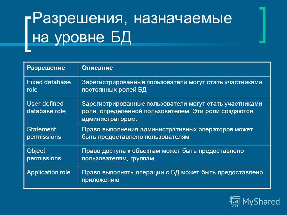 Разрешения, назначаемые на уровне БД РазрешениеОписание Fixed database role Зарегистрированные пользователи могут стать участниками постоянных ролей БД User-defined database role Зарегистрированные пользователи могут стать участниками роли, определен