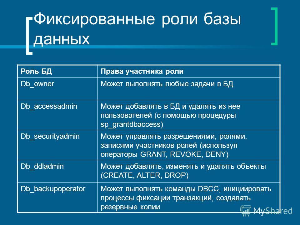 Фиксированные роли базы данных Роль БДПрава участника роли Db_ownerМожет выполнять любые задачи в БД Db_accessadminМожет добавлять в БД и удалять из нее пользователей (с помощью процедуры sp_grantdbaccess) Db_securityadminМожет управлять разрешениями