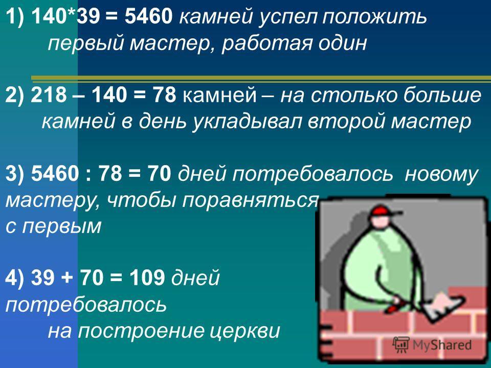 1) 140*39 = 5460 камней успел положить первый мастер, работая один 2) 218 – 140 = 78 камней – на столько больше камней в день укладывал второй мастер 3) 5460 : 78 = 70 дней потребовалось новому мастеру, чтобы поравняться с первым 4) 39 + 70 = 109 дне