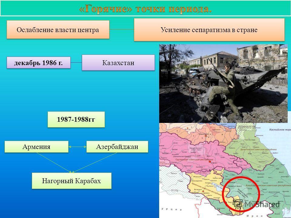 Ослабление власти центра Усиление сепаратизма в стране декабрь 1986 г. Казахстан Армения Азербайджан 1987-1988гг Нагорный Карабах