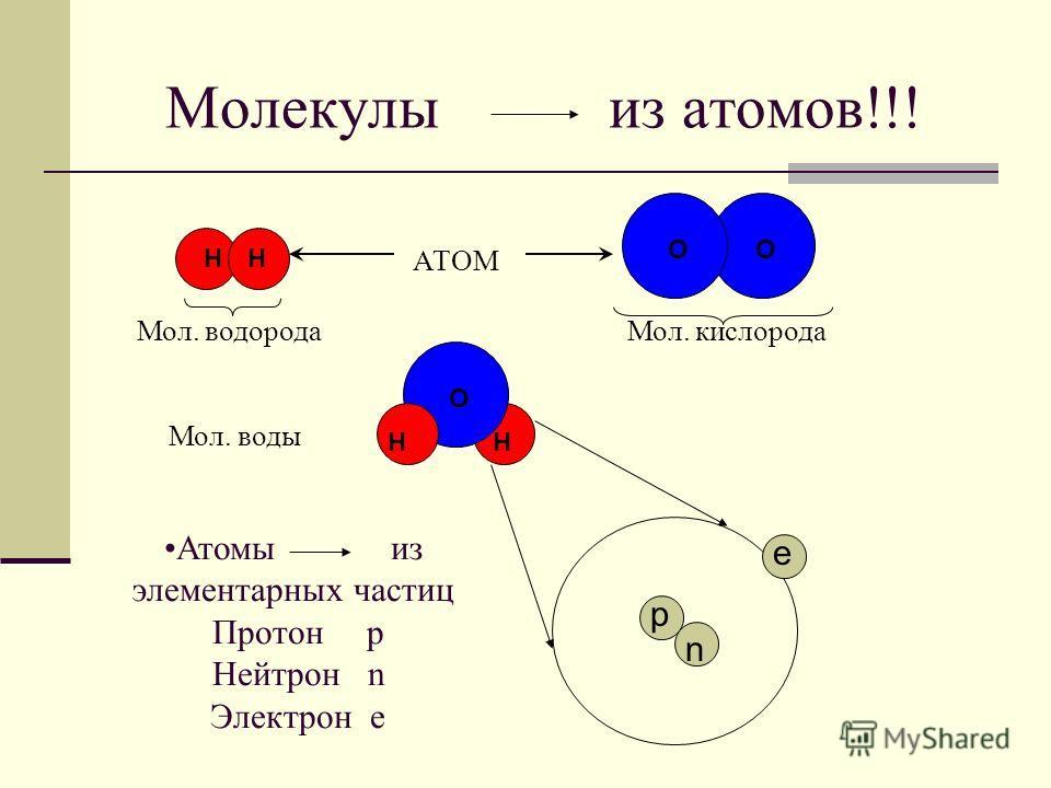 Н Молекулы из атомов!!! ОО Мол. кислорода НН Мол. водорода АТОМ О Н Атомы из элементарных частиц Протон р Нейтрон n Электрон е е р n Мол. воды