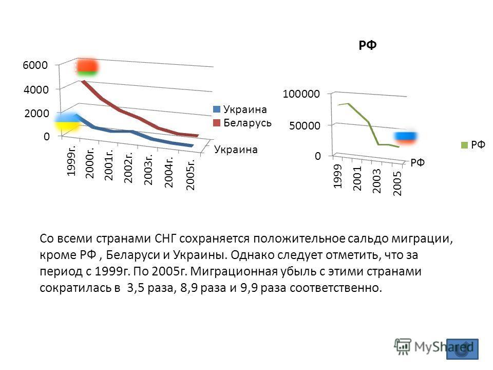Со всеми странами СНГ сохраняется положительное сальдо миграции, кроме РФ, Беларуси и Украины. Однако следует отметить, что за период с 1999г. По 2005г. Миграционная убыль с этими странами сократилась в 3,5 раза, 8,9 раза и 9,9 раза соответственно.