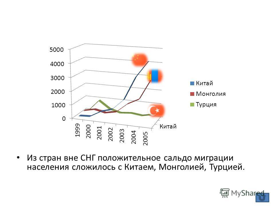 Из стран вне СНГ положительное сальдо миграции населения сложилось с Китаем, Монголией, Турцией.