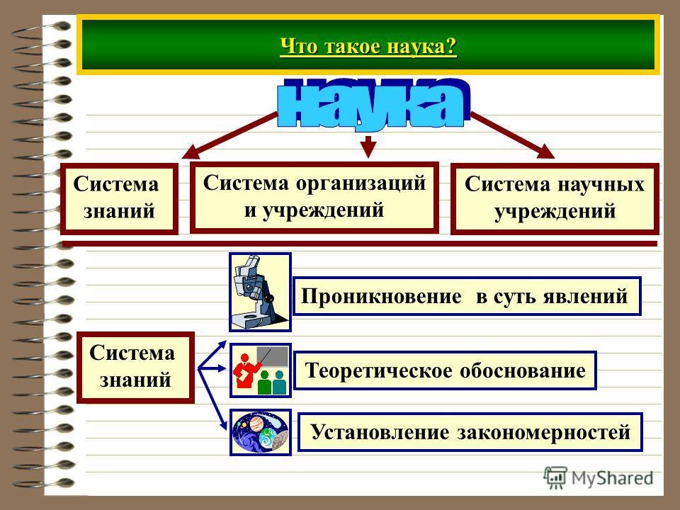 Что такое наука? Система знаний Система организаций и учреждений Система научных учреждений Система знаний Проникновение в суть явлений Теоретическое обоснование Установление закономерностей