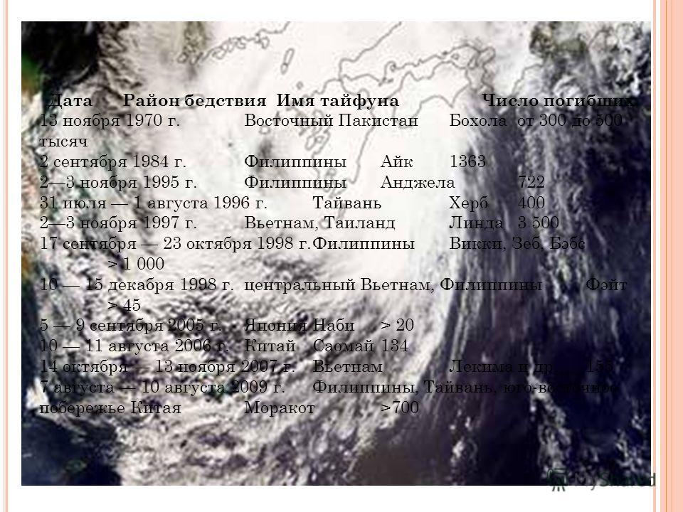 Дата Район бедствия Имя тайфуна Число погибших 13 ноября 1970 г.Восточный ПакистанБохолаот 300 до 500 тысяч 2 сентября 1984 г.ФилиппиныАйк1363 23 ноября 1995 г.ФилиппиныАнджела722 31 июля 1 августа 1996 г.ТайваньХерб400 23 ноября 1997 г.Вьетнам, Таил