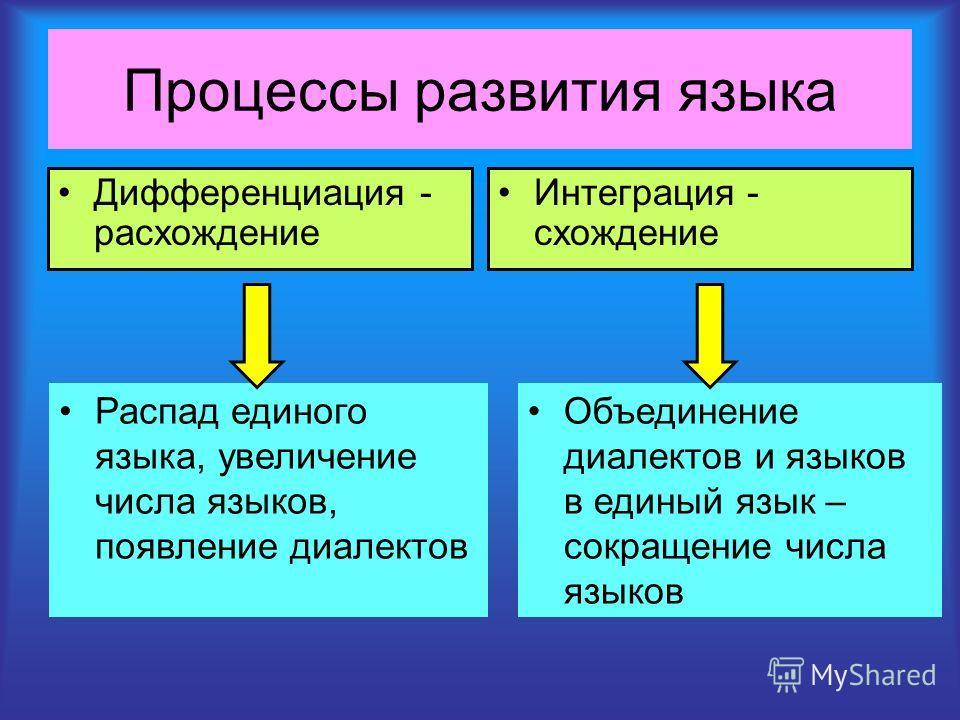 Процессы развития языка Дифференциация - расхождение Интеграция - схождение Распад единого языка, увеличение числа языков, появление диалектов Объединение диалектов и языков в единый язык – сокращение числа языков