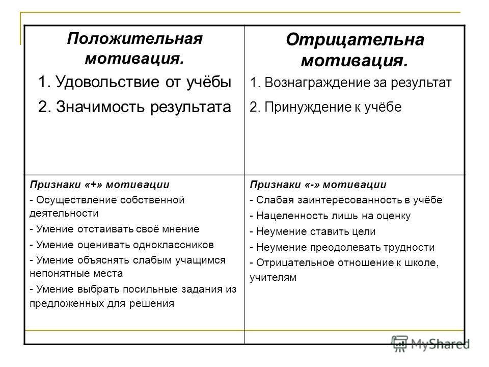 Анализ анкет учащихся «Как вы относитесь к учебе по отдельным предметам»