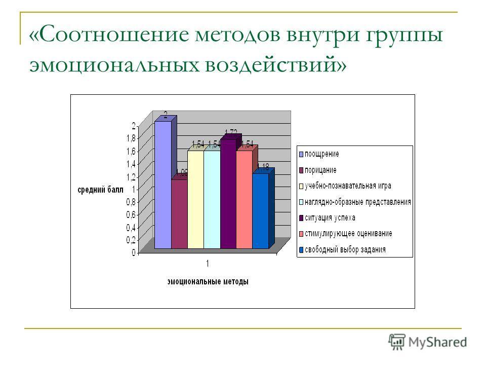 Анализ анкет учителей «Соотношение различных групп методов мотивации и стимулирования учебной деятельности»