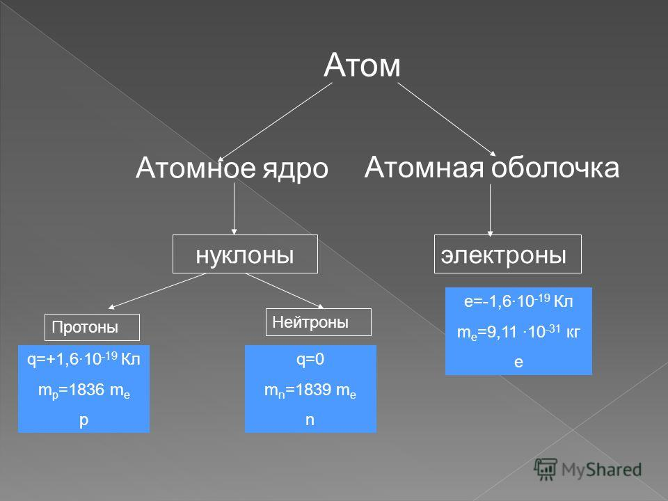 Атомная оболочка Атом Атомное ядро нуклоны Протоны Нейтроны q=+1,6·10 -19 Кл m p =1836 m e p q=0 m n =1839 m e n электроны e=-1,6·10 -19 Кл m e =9,11 ·10 -31 кг e