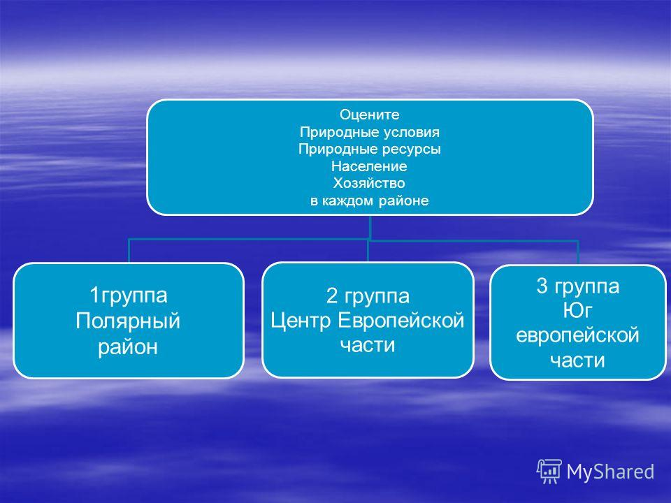 Оцените Природные условия Природные ресурсы Население Хозяйство в каждом районе 1группа Полярный район 2 группа Центр Европейской части 3 группа Юг европейской части