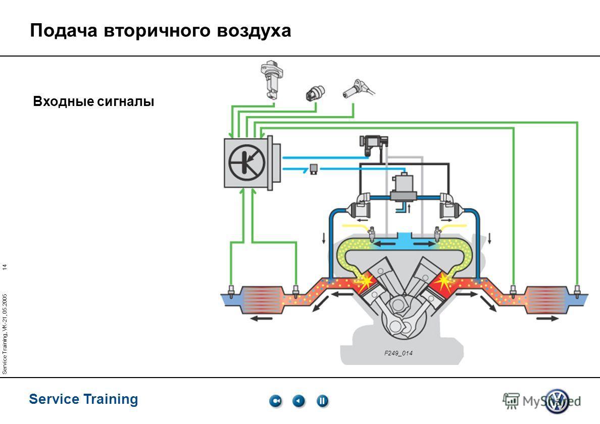 14 Service Training Service Training, VK-21, 05.2005 F249_014 Входные сигналы Подача вторичного воздуха
