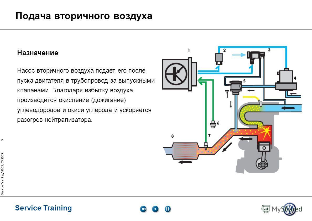3 Service Training Service Training, VK-21, 05.2005 Подача вторичного воздуха Назначение Насос вторичного воздуха подает его после пуска двигателя в трубопровод за выпускными клапанами. Благодаря избытку воздуха производится окисление (дожигание) угл