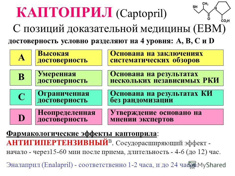 КАПТОПРИЛ (Captopril) С позиций доказательной медицины (EBM) достоверность условно разделяют на 4 уровня: А, В, С и D Фармакологические эффекты каптоприла: АНТИГИПЕРТЕНЗИВНЫЙ В. Сосудорасширяющий эффект - начало - через15-60 мин после приема, длитель