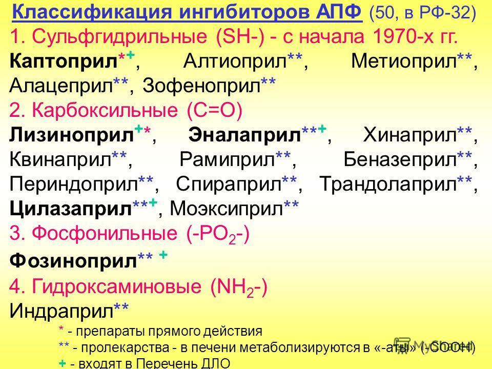 Классификация ингибиторов АПФ (50, в РФ-32) 1. Сульфгидрильные (SH-) - с начала 1970-х гг. Каптоприл* +, Алтиоприл**, Метиоприл**, Алацеприл**, Зофеноприл** 2. Карбоксильные (С=О) Лизиноприл + *, Эналаприл** +, Хинаприл**, Квинаприл**, Рамиприл**, Бе