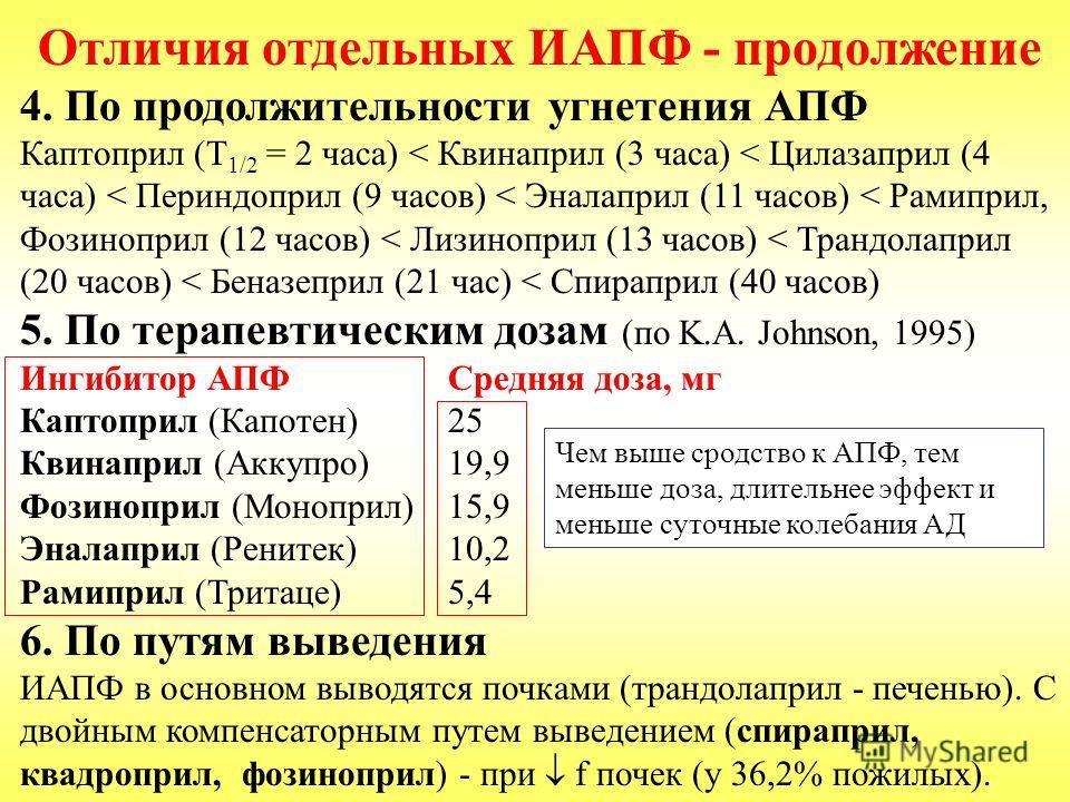 Отличия отдельных ИАПФ - продолжение 4. По продолжительности угнетения АПФ Каптоприл (Т 1/2 = 2 часа) < Квинаприл (3 часа) < Цилазаприл (4 часа) < Периндоприл (9 часов) < Эналаприл (11 часов) < Рамиприл, Фозиноприл (12 часов) < Лизиноприл (13 часов)