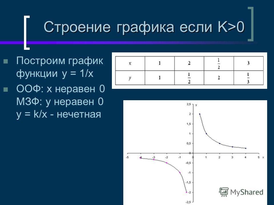 Построим график функции y = 1/x ООФ: х неравен 0 МЗФ: у неравен 0 y = k/x - нечетная Строение графика если K>0