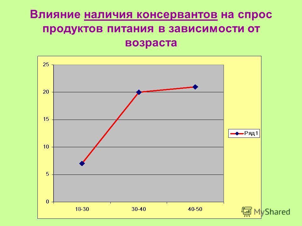 Влияние наличия консервантов на спрос продуктов питания в зависимости от возраста