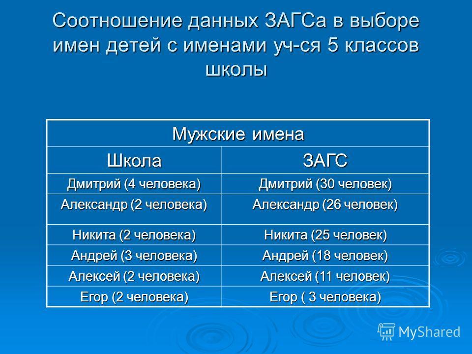Соотношение данных ЗАГСа в выборе имен детей с именами уч-ся 5 классов школы Мужские имена ШколаЗАГС Дмитрий (4 человека) Дмитрий (30 человек) Александр (2 человека) Александр (26 человек) Никита (2 человека) Никита (25 человек) Андрей (3 человека) А