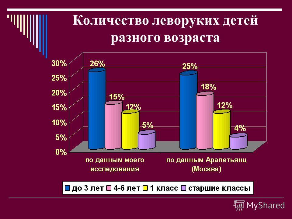 Количество леворуких детей разного возраста