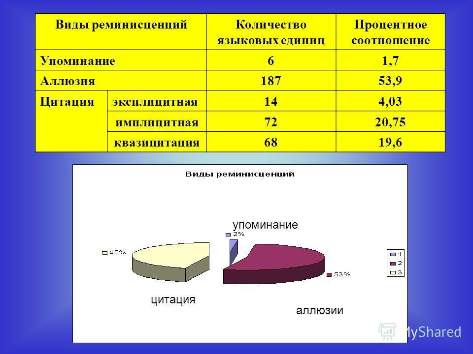 Виды реминисценцийКоличество языковых единиц Процентное соотношение Упоминание61,7 Аллюзия18753,9 Цитацияэксплицитная144,03 имплицитная7220,75 квазицитация6819,6 упоминание аллюзии цитация