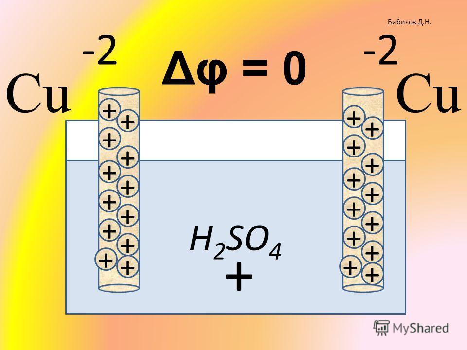 H 2 SO 4 Бибиков Д.Н. + + + + + + + + + + + + + + + + + + + + + + + + + -2 Δφ = 0 Cu