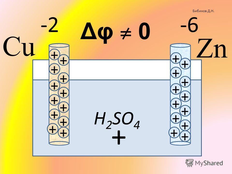 H 2 SO 4 Бибиков Д.Н. + + + + + + + + + + + + + + + + + + + + + + + + + -2-6-6 Δφ 0 Cu Zn