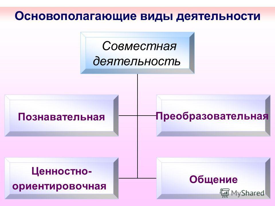 Основополагающие виды деятельности Совместная деятельность ПознавательнаяПреобразовательная Ценностно- ориентировочная Общение