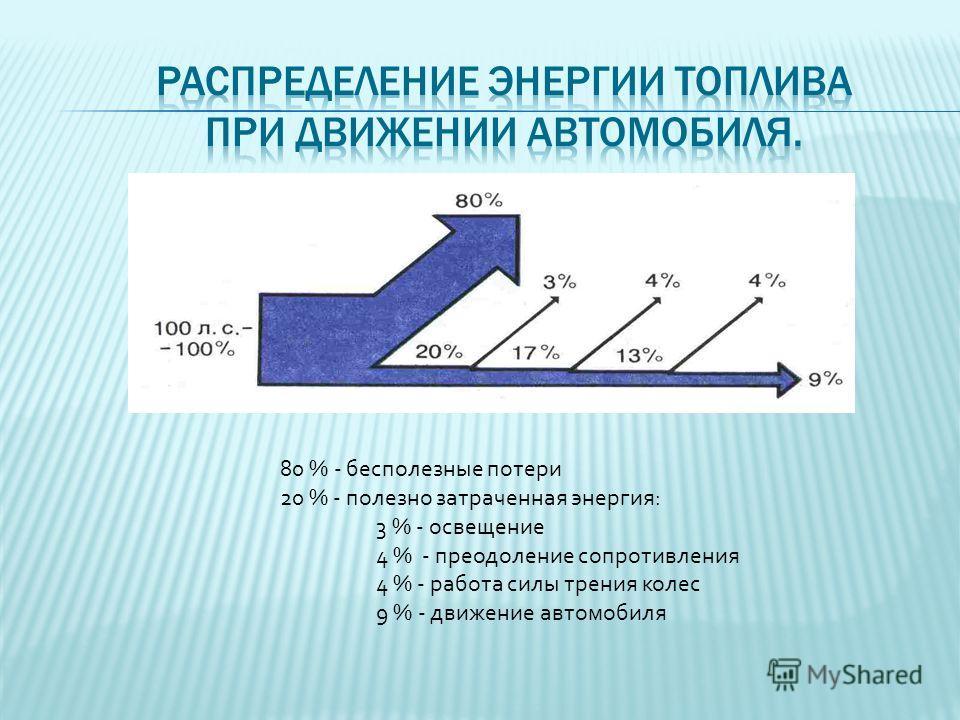 80 % - бесполезные потери 20 % - полезно затраченная энергия: 3 % - освещение 4 % - преодоление сопротивления 4 % - работа силы трения колес 9 % - движение автомобиля