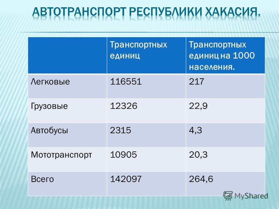 Транспортных единиц Транспортных единиц на 1000 населения. Легковые116551217 Грузовые1232622,9 Автобусы23154,3 Мототранспорт1090520,3 Всего142097264,6