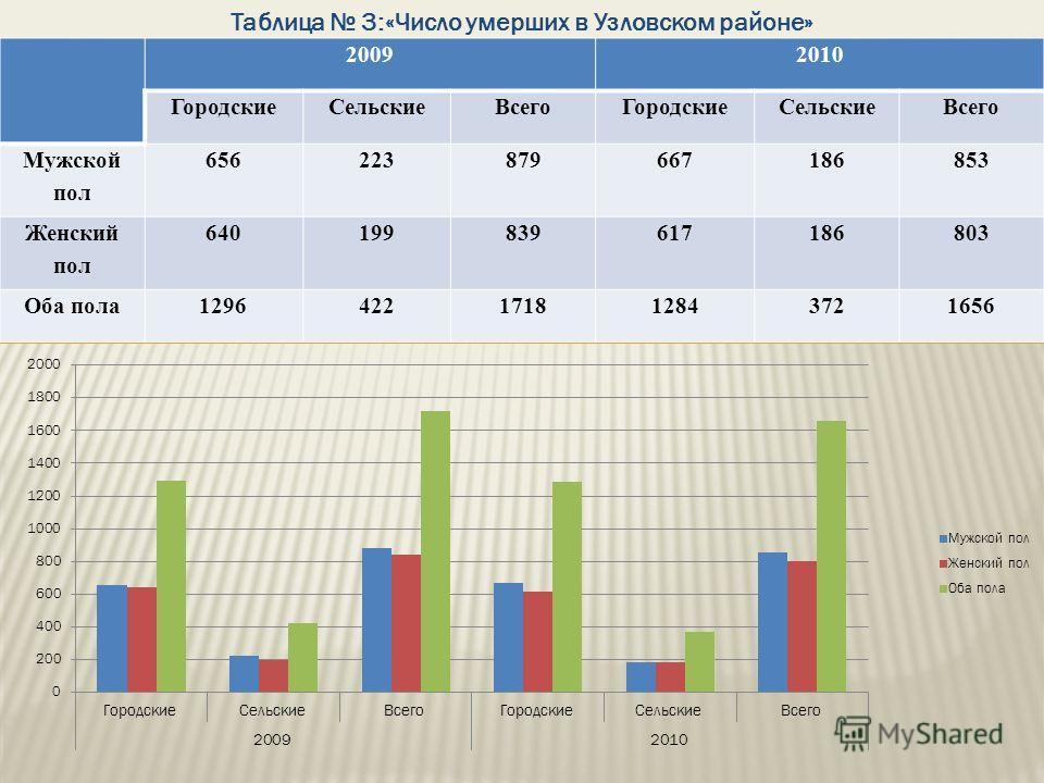 Таблица 3:«Число умерших в Узловском районе» 20092010 ГородскиеСельскиеВсегоГородскиеСельскиеВсего Мужской пол 656223879667186853 Женский пол 640199839617186803 Оба пола1296422171812843721656