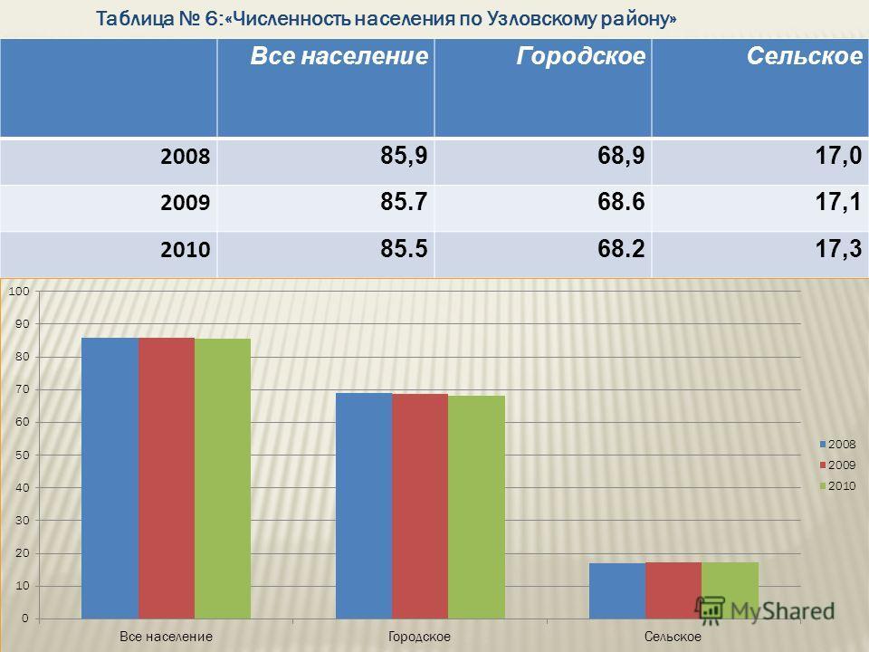 Таблица 6:«Численность населения по Узловскому району» Все населениеГородскоеСельское 2008 85,985,968,968,917,0 2009 85.768.617,1 2010 85.568.217,3