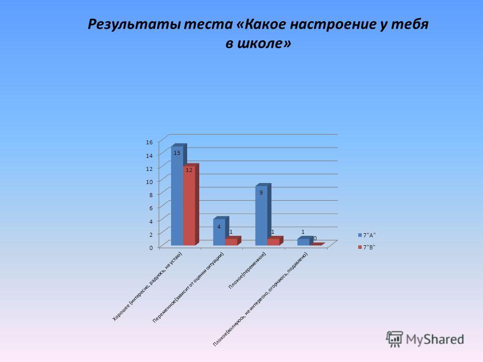 Результаты теста «Какое настроение у тебя в школе»