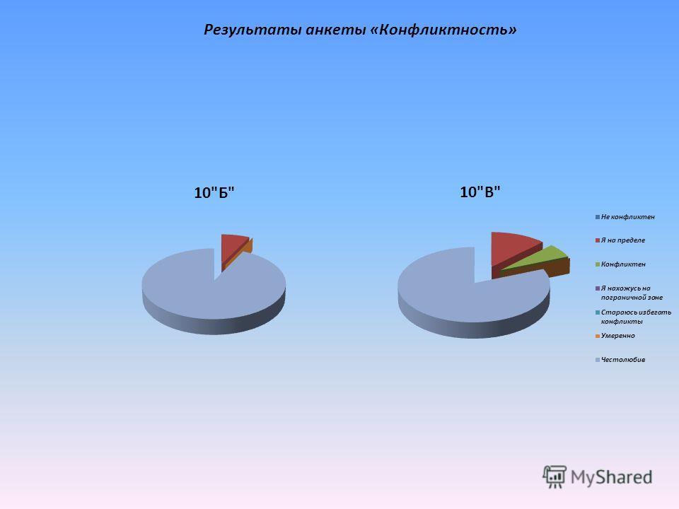 Результаты анкеты «Конфликтность»