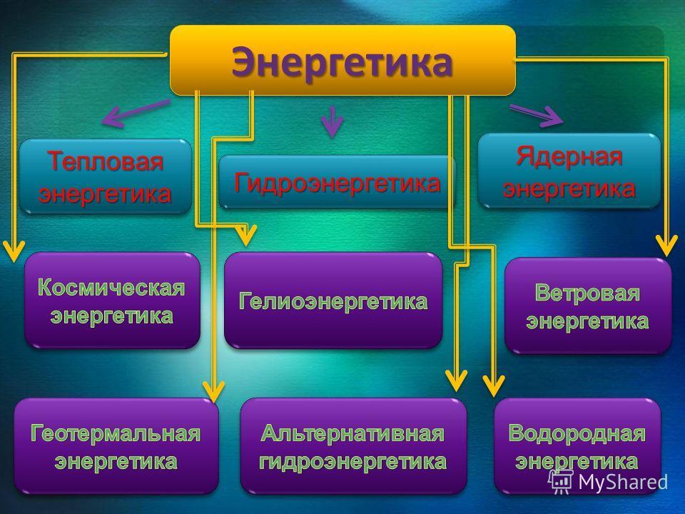 ЭнергетикаЭнергетика ТепловаяэнергетикаТепловаяэнергетика ГидроэнергетикаГидроэнергетика ЯдернаяэнергетикаЯдернаяэнергетика