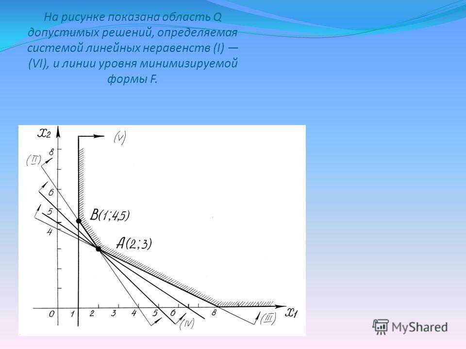На рисунке показана область Q допустимых решений, определяемая системой линейных неравенств (I) (VI), и линии уровня минимизируемой формы F.