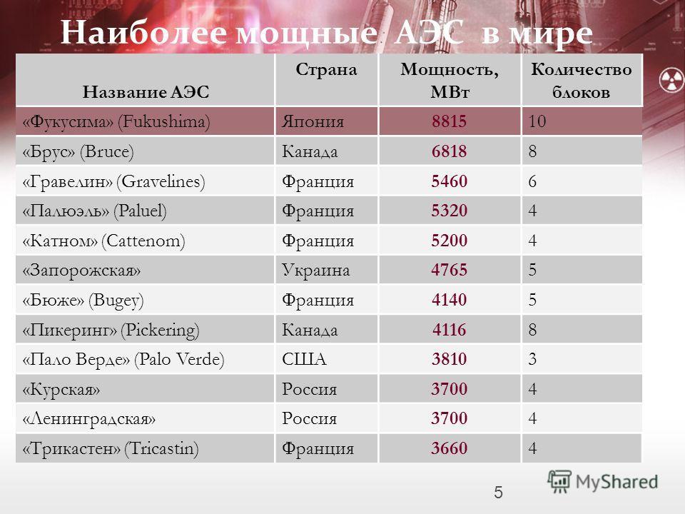 Наиболее мощные АЭС в мире Название АЭС СтранаМощность, МВт Количество блоков «Фукусима» (Fukushima)Япония881510 «Брус» (Bruce)Канада68188 «Гравелин» (Gravelines)Франция54606 «Палюэль» (Paluel)Франция53204 «Катном» (Cattenom)Франция52004 «Запорожская