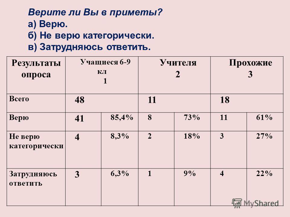 Результаты опроса Учащиеся 6-9 кл 1 Учителя 2 Прохожие 3 Всего 481118 Верю 41 85,4%873%1161% Не верю категорически 4 8,3%218%327% Затрудняюсь ответить 3 6,3%19%422% Верите ли Вы в приметы? а) Верю. б) Не верю категорически. в) Затрудняюсь ответить.