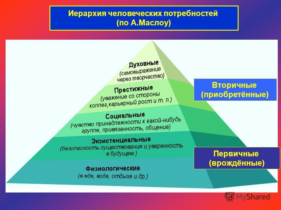 Иерархия человеческих потребностей (по А.Маслоу) Вторичные (приобретённые) Первичные (врождённые)