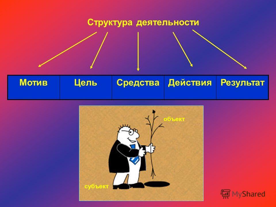 Структура деятельности МотивЦельСредстваДействияРезультат объект субъект