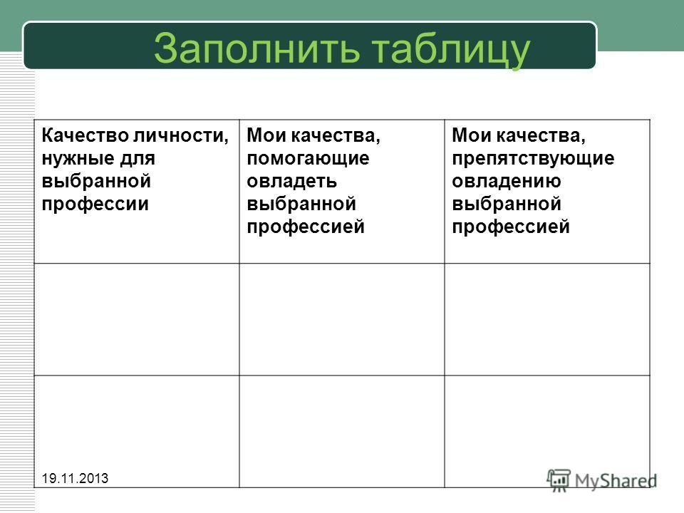 Заполнить таблицу Качество личности, нужные для выбранной профессии Мои качества, помогающие овладеть выбранной профессией Мои качества, препятствующие овладению выбранной профессией 19.11.2013