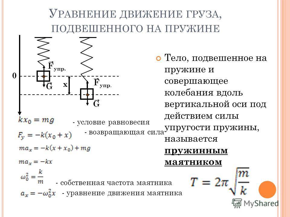 F упр. G G 0 x У РАВНЕНИЕ ДВИЖЕНИЕ ГРУЗА, ПОДВЕШЕННОГО НА ПРУЖИНЕ - условие равновесия - возвращающая сила - собственная частота маятника - уравнение движения маятника Тело, подвешенное на пружине и совершающее колебания вдоль вертикальной оси под де
