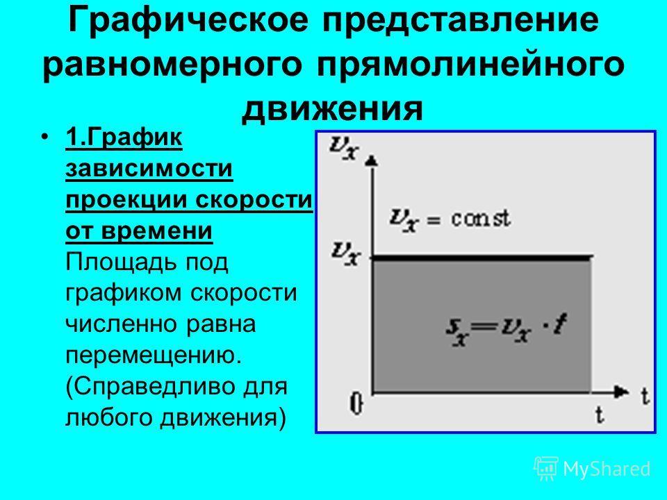 Графическое представление равномерного прямолинейного движения 1.График зависимости проекции скорости от времени Площадь под графиком скорости численно равна перемещению. (Справедливо для любого движения)