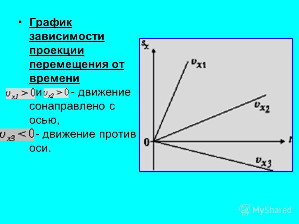 График зависимости проекции перемещения от времени и - движение сонаправлено с осью, - движение против оси.
