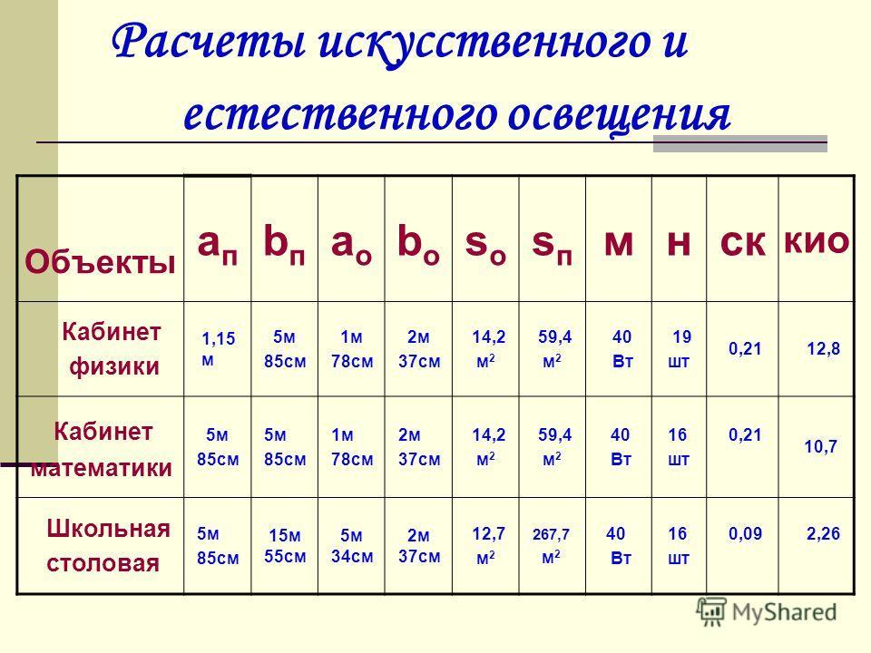Расчеты искусственного и естественного освещения Объекты апап bпbп аоао bоbо sоsо sпsп мнск кио Кабинет физики 1,15 м 5м 85см 1м 78см 2м 37см 14,2 м 2 59,4 м 2 40 Вт 19 шт 0,21 12,8 Кабинет математики 5м 85см 5м 85см 1м 78см 2м 37см 14,2 м 2 59,4 м 2