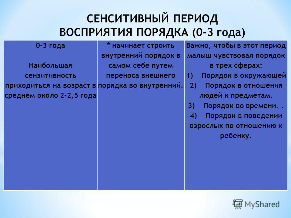 0-3 года Наибольшая сензитивность приходиться на возраст в среднем около 2-2,5 года * начинает строить внутренний порядок в самом себе путем переноса внешнего порядка во внутренний. Важно, чтобы в этот период малыш чувствовал порядок в трех сферах: 1